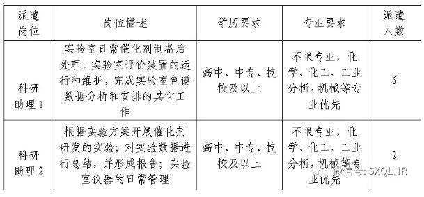 中国科学院山西煤炭化学研究所招聘8名工作人员