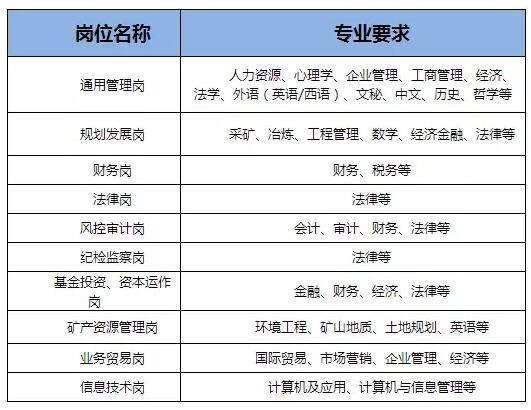 中国五矿集团有限公司2018招募公告