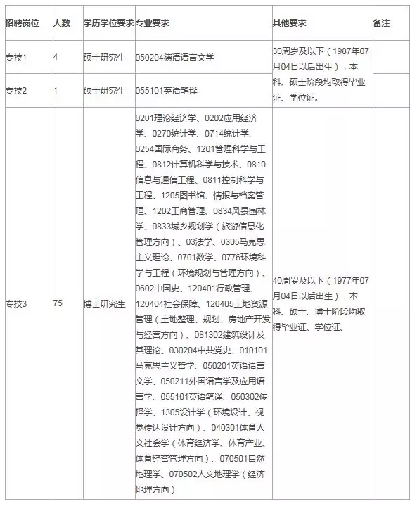山西财经大学2018年专项招聘80人公告
