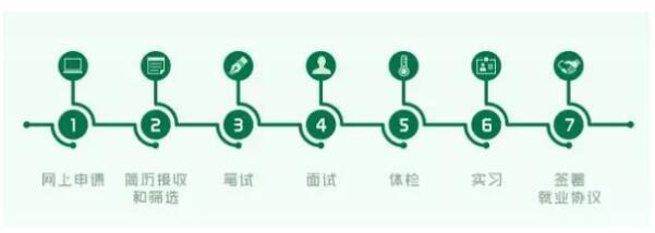 中国邮政集团公司山西省分公司2019届毕业生招聘公告