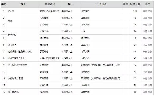 中国大唐集团有限公司山西分公司2019年高校毕业生招聘公告