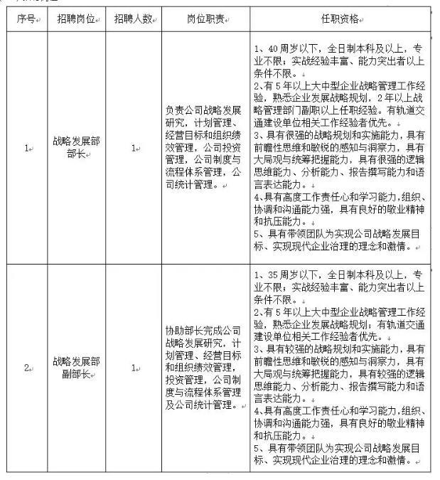 太原市轨道交通发展有限公司社会招聘公告(2019年第一次)