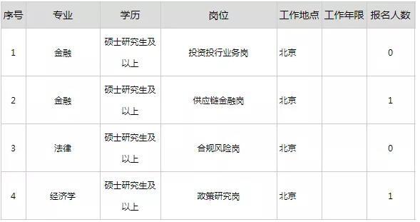 中国大唐集团财务有限公司招聘公告