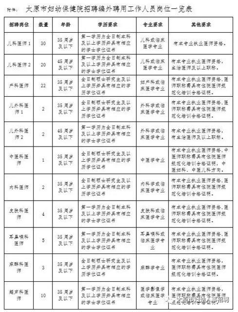 太原市妇幼保健院2019公开招聘217人公告