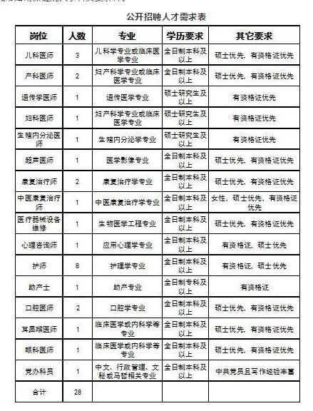 晋城市妇幼保健院2019年公开招聘专业技术人员公告